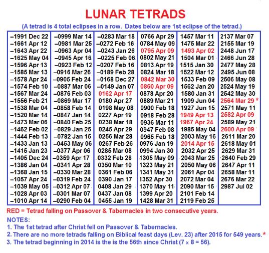 lunar tetrad calendar