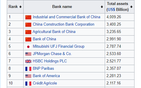 Banks Total Assets