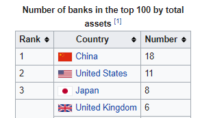 Number of Banks