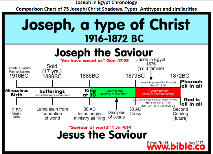 Joseph Jesus Similarities